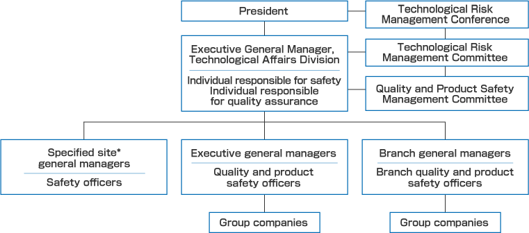 Safety and Quality and Product Safety Management Framework